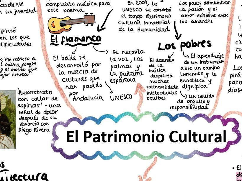 AQA El Patrimonio Cultural Mind Map A LEVEL SPANISH