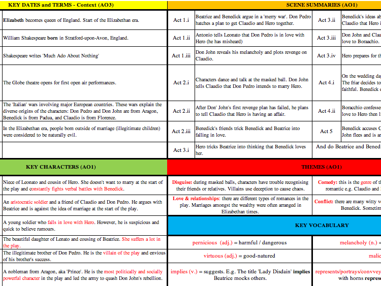 Much Ado About Nothing - Knowledge Organiser