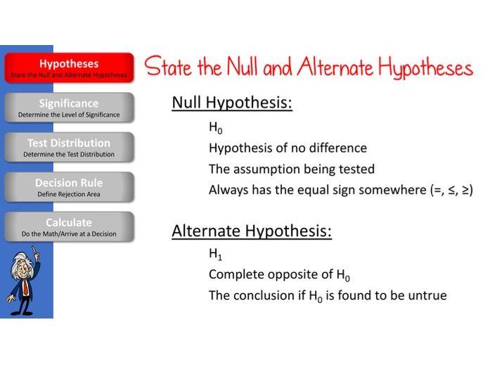 Hypothesis Testing (Part 1)