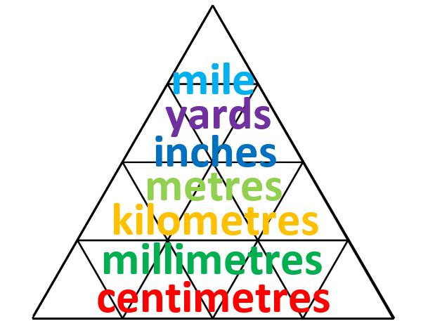 Length conversion pyramid