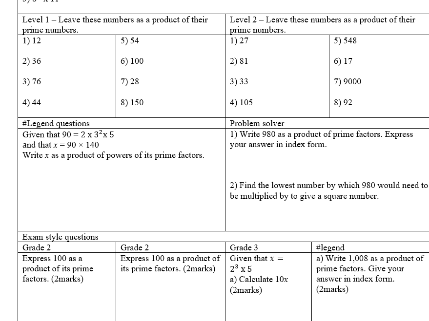 Product Of Prime Factors Prime Factor Decomposition Worksheet Teaching Resources