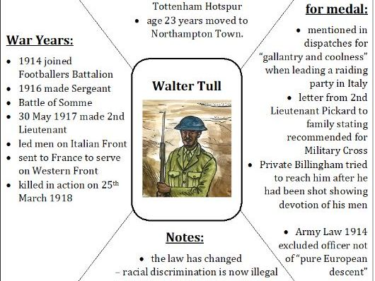 WW1 Persuasive writing - purposeful letters about Walter Tull and Phoebe Chapple