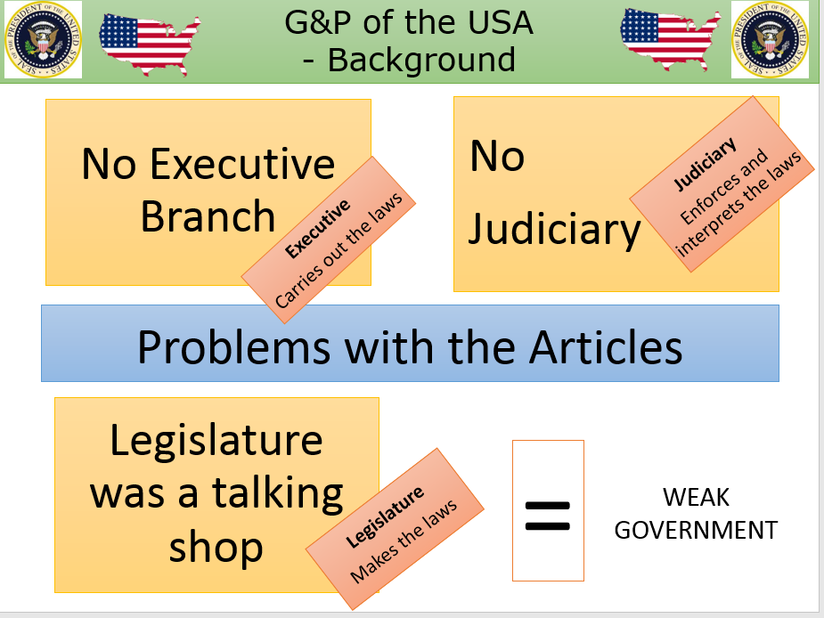 US Constitution - Background