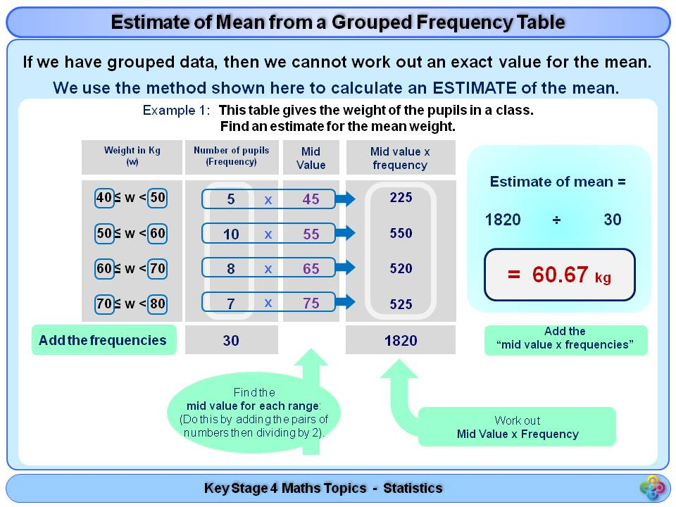 Averages - Finding an Estimate of the Mean KS4