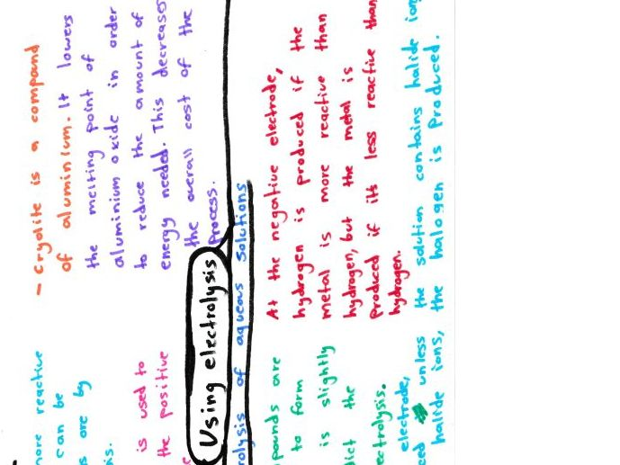Chemical Changes Mind Maps Chemistry GCSE 9-1