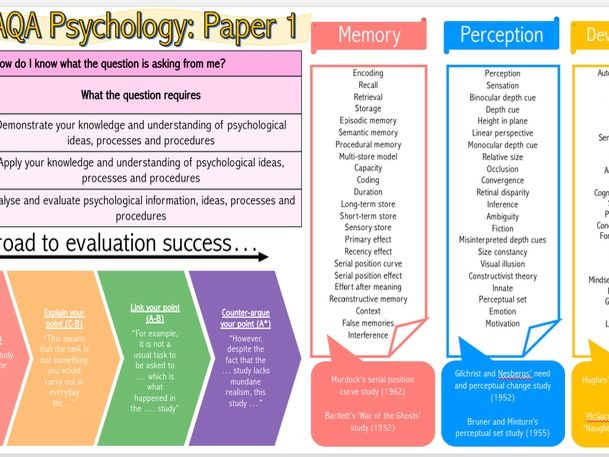 AQA GCSE UNIT 1 LITERACY MAP