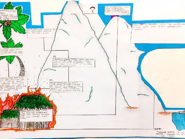 Lord of the flies island map by eli17 teaching resources tes cover image ccuart Choice Image