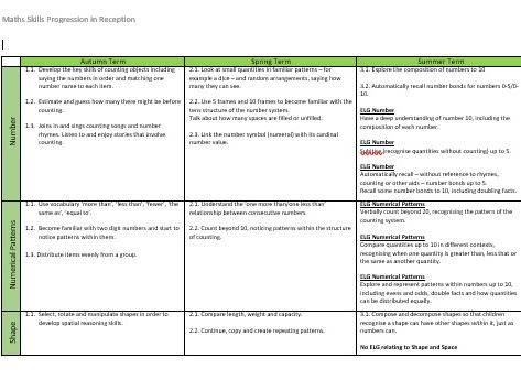EYFS Skills Progression for new Curriculum 21