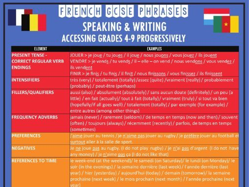 French GCSE Speaking and Writing Higher Grades 4-9 Phrases Handout