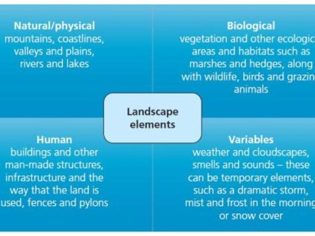 GCSE Landscapes Topic 1 Bundle