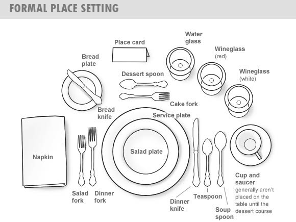 Table etiquette (matching)