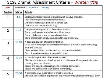 Edexcel Drama Simple Assessment Criteria