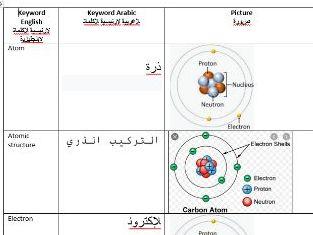 AQA GCSE Particle Atomic structure Keyword Arabic
