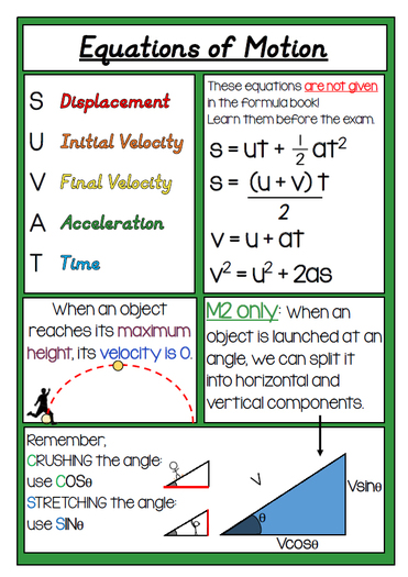 Equations of Motion / SUVAT A3 Poster (A Level Mathematics, Mechanics, M1)