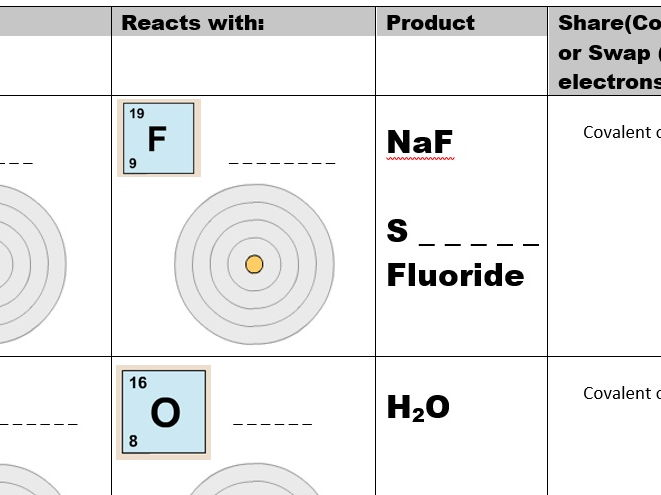 Ionic and Covalent Bonding Presentation and Worksheet