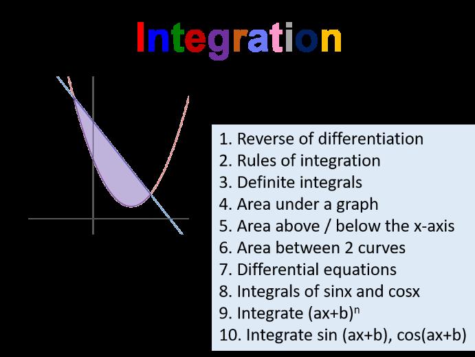 Calculus - Integration