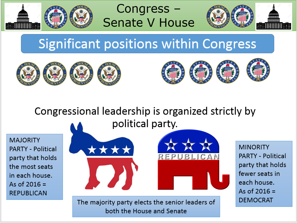 Senate V House Most Powerful Key Positions In Congress Updated