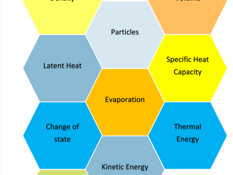 NEW GCSE PHYSICS Trilogy Solo Taxonomy Colour Hexagons Matter Atom Electricity Energy Forces Magnetism Waves  Key Words
