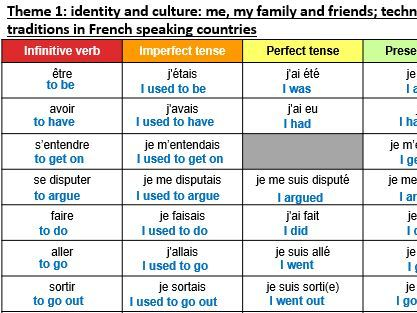 AQA French GCSE ALL THEMES  –  verb grids to  learn verbs in different tenses