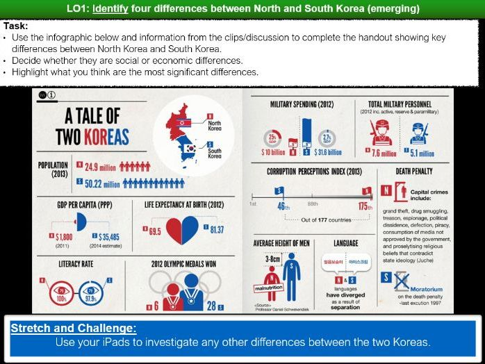 North and South Korea Conflict