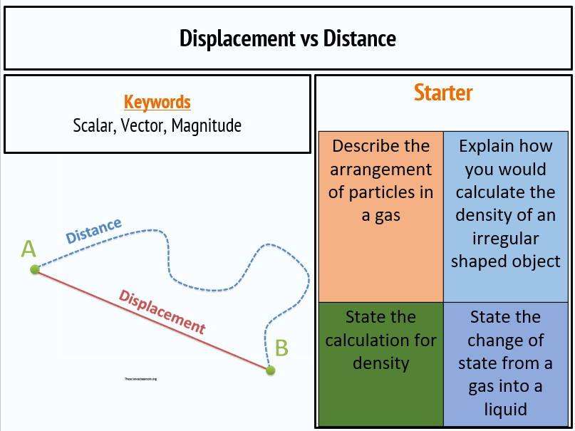 Distance and Displacement (Scalars and Vectors)