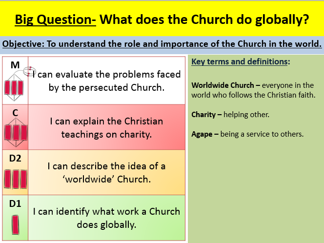 The worldwide Church EDEXCEL GCSE (9-1) RS B Paper 1 Religion and ethics: Christianity