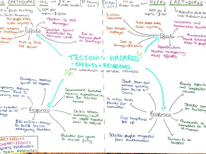 GCSE Geography case studies (physical)