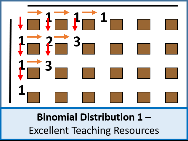 Statistics: Binomial Distribution 1 - Investigation & Introduction