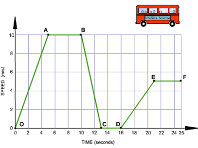 Edexcel GCSE P2 Unit 3 - Speed Calculations and Speed-time Graphs