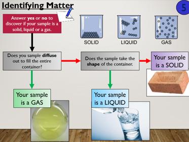 KS3 C1.5 Matter- Classifications and predictions