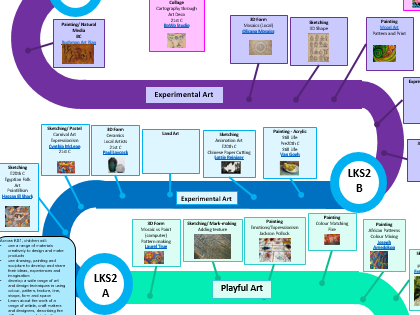 Art Whole School Learning Pathway/Roadmap/Overview