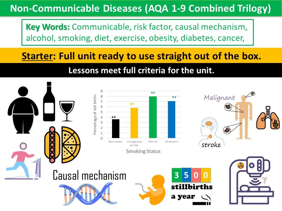 B7 Non-Communicable Diseases (AQA 1-9 Combined Trilogy)