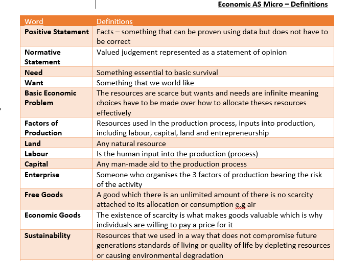 Mircroeconomics definitions