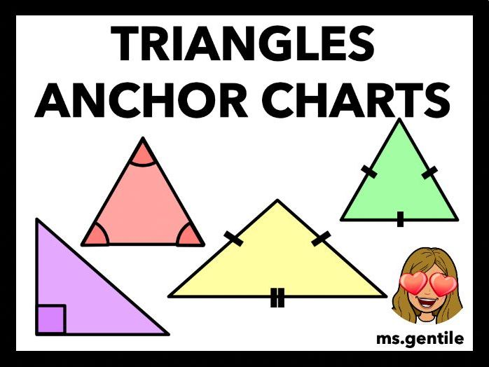 Types of Triangles Anchor Chart Poster