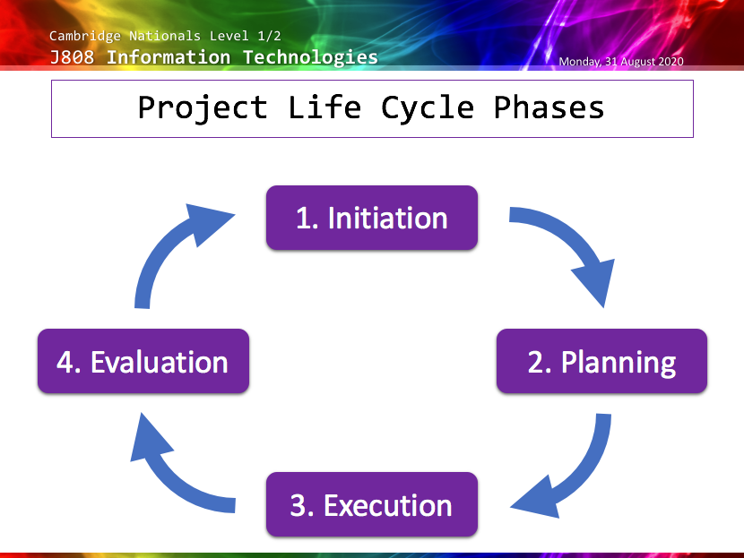 J808 LO1 Project Planning - Complete SoW Cambridge National Level 1/2 Information Technologies
