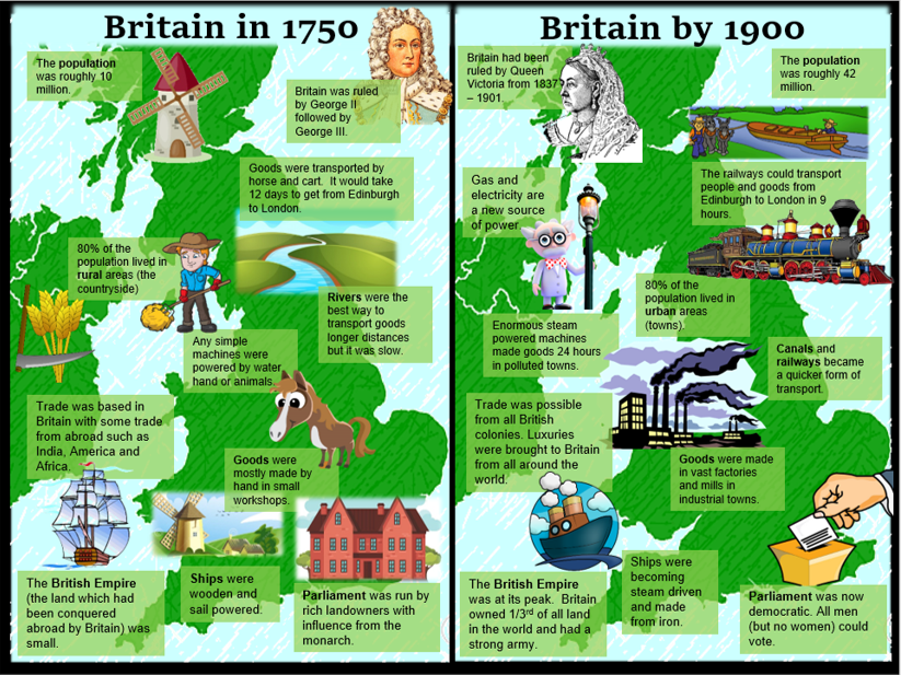 KS3 History The Industrial Revolution: Changes between 1750-1900.