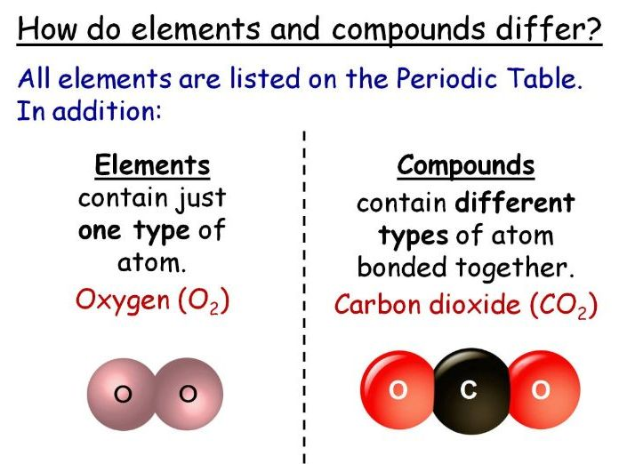 Atoms, Elements, Molecules, Compounds Year 7 Lesson PowerPoint (KS3 7Ha) The air we breathe