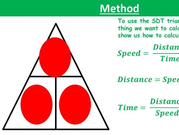 Speed, Distance & Time Lesson (Great For most classes)