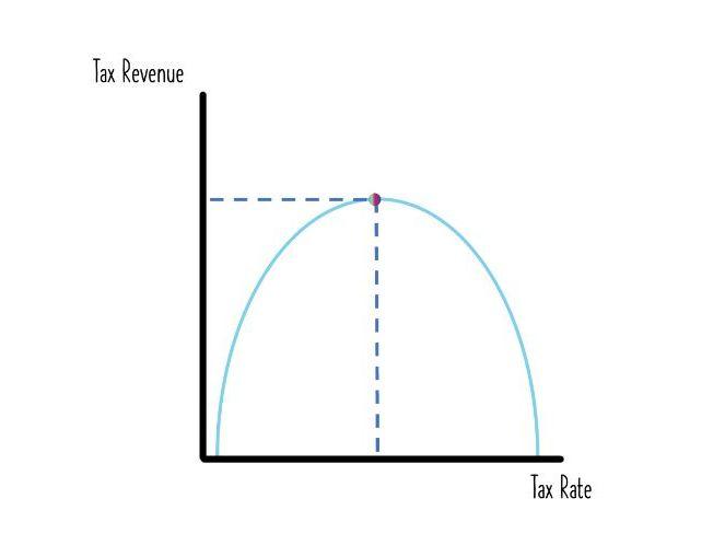 The Laffer Curve - Learning Economics Diagrams