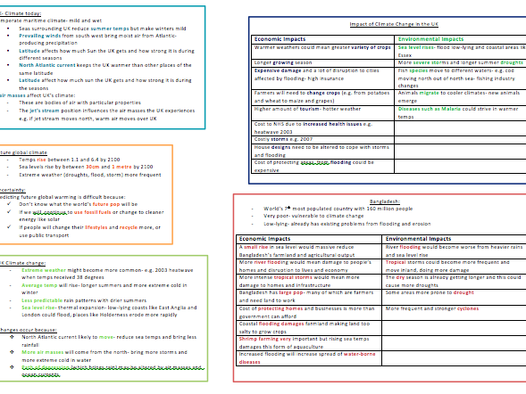 Climate Change- GCSE Geography