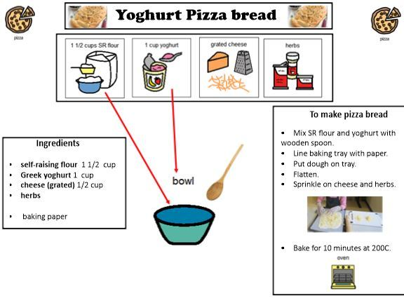 Yogurt Pizza: A visual one page recipe to make Yogurt Pizza.