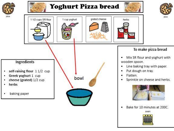 Yogurt Pizza: A visual one page recipe to make Yogurt Pizza.