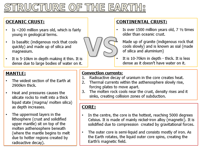 A LEVEL GEOGRAPHY EARTHS STRUCTURE AND TECTONIC PLATE EVIDENCE
