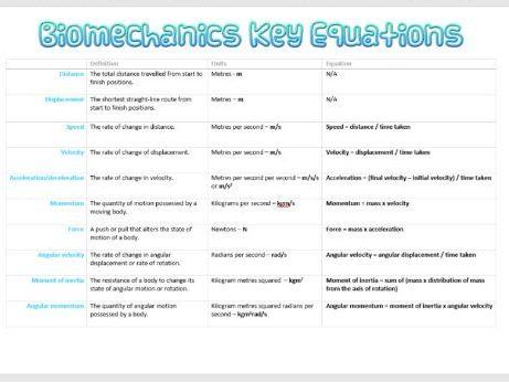 Biomechanics Equations Sheet OCR A Level PE
