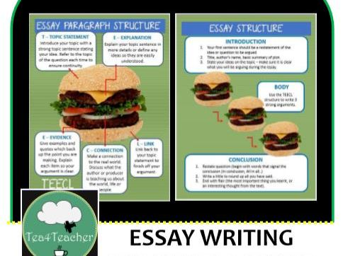 Essay Writing Structure Posters -Green  Burger Style Essay Structure for Easy Display