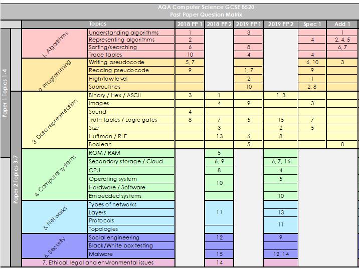 Computer Science AQA GCSE Exam question matrix