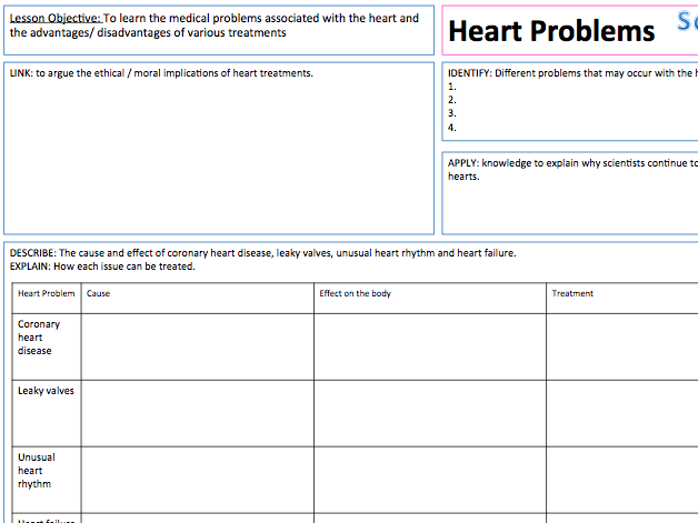 Heart Problems - Presentation, A3 Lesson Map