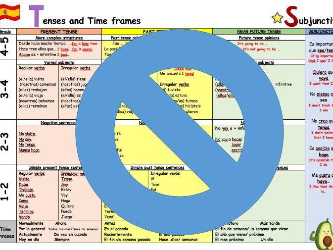 GCSE Spanish AVOCADOS writing mats set - Foundation & Higher