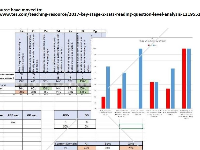 2017 Key Stage 2 SATs Reading - Question Level Analysis