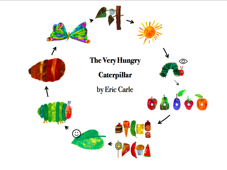 The Very Hungry Caterpillar by Eric Carle - Story map and story script with actions